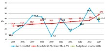 Kommunens bokslut 2014 visar stabilt resultat