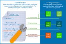 Stora vinster med ny chipdesign för medicintekniska produkter
