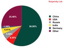 Kaspersky Labs topplista för internethot i juli 2009
