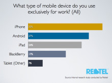 U.S. Labor Day Survey from Rebtel Shows Men are Twice as Likely to Use a Mobile Device Exclusively for Work, and Women are More Likely to Own a Multinational Business