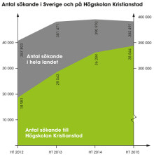 Riket ner men Högskolan Kristianstad fortsätter upp