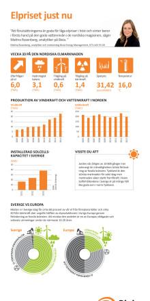 Elpriset vecka 33 - infografik