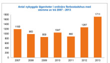 Ny statistik från Trä- och Möbelföretagen: Användningen av trä i nybyggda flerfamiljshus ökar kraftigt