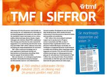TMF i Siffror: Ny statistik från Trä- och Möbelföretagen; Kraftig uppgång för byggmaterialindustrin – men renoveringstakten i miljonprogrammet saktar in