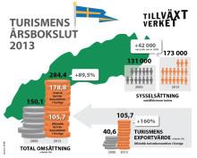 Turismens årsbokslut 2013: Växande turism skapar tusentals nya jobb