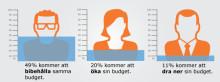 Dagens Opinions och Netigates Almedalsspaning 2014 visar: Boende och lokaler äter upp halva budgeten i Almedalen