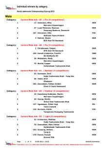 Resultater fra åpent nordisk mesterskap i taekwondo for kamp