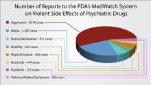 Forskningsstudie och media bekräftar KMR: antidepressiva skapar våld