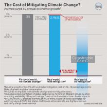 IPCC: Ökande utsläpp kräver omedelbara åtgärder