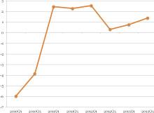 EU-barometern 2014: Lantbrukarnas försiktigt positiva syn på sin lönsamhet är hotad