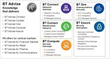 BT Advise, knowledge that delivers, on a global scale