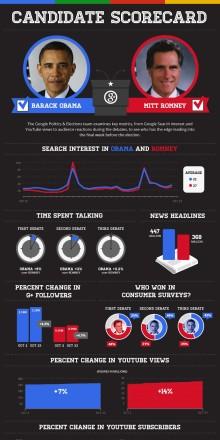 Vem vinner presidentvalet i USA? Följ den spännande kampen med Google!