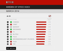 Com Hem toppar Netflix Speed Index