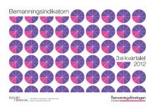 Bemanningsindikatorn Q3 2012: Snabb svängning på arbetsmarknaden minskar efterfrågan på rekrytering