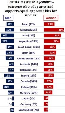 Ipsos internationella undersökning Global @dvisor om feminsim och jämställdhet