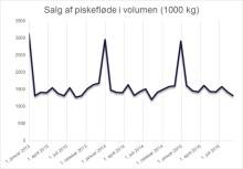Flødesalget fordobles i december