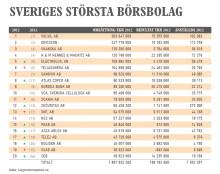 Sveriges största börsbolag 2012