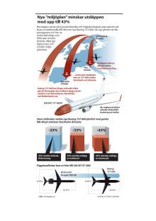 Nya miljöplan minskar utsläppen med upp till 43 procent
