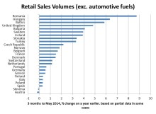 European Retail Sales Recovery Continues but Polarisation Persists