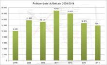 Minskat antal falska fakturor förra året