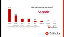 Scandic Hotels överlägset val när affärsresenären får välja