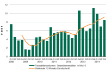 German Real Estate Transactions Exceeds 25 Billion Euros in the First Nine Months of 2014