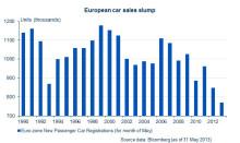 Nybilsförsäljningen i Europa –lägsta siffrorna på 20 år