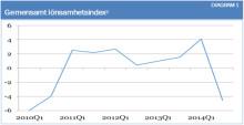 EU-barometern Hösten 2014: Europeiska lantbrukare lider av en svår situation