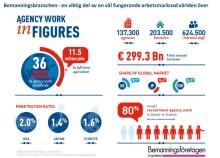 36 miljoner personer jobbar i bemanningsbranschen
