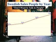 Säljare vill inte prata med kunder