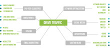 How to drive and get website traffic?