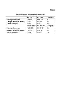 Annex B - Changi's Operating Indicators for November 2012
