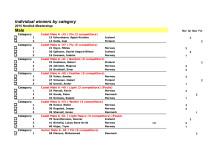 Resultater Nordisk Taekwondo Mesterskap 2015