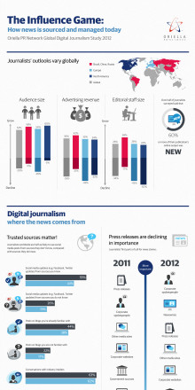 Informationsgrafik - Global Digital Journalism Study 2012