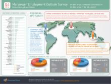 Var finns jobben globalt?