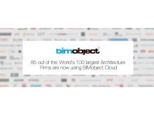85 av världens 100 största arkitektkontor använder nu BIMobject Cloud