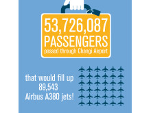 CAG Infographic - Passengers