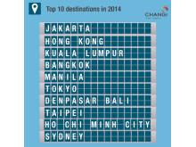 #Changi2014 - Top 10 City Links
