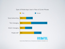 Rebtel Call Quality Survey Graphics 5