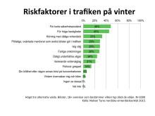 Riskfaktorier i trafiken på vinter