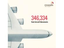 #Changi2015 - Total Aircraft Movements