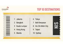 #Changi2015 - Top 10 Destinations