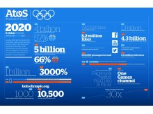 Atos - London 2012 big data management techniques infographic