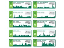 How Global is the Business of Retail 2012 - City rankings