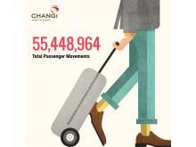 #Changi2015 - Total Passenger Movements