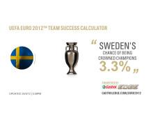 Castrol EDGE Calculator beräknar Sveriges chanser i fotbolls-EM