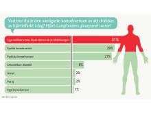 Grafik: svar från Hjärt-Lungfondens givarpanel om vanligaste konsekvensen av en hjärtinfarkt