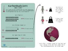 Infografikk: Vi har allerede brukt opp to tredjedeler av karbonbudsjettet