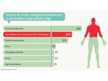 Grafik: svar om Hjärt-Lungfondens sifo-undersökning om den vanligaste konsekvensen av en hjärtinfarkt