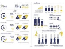 Besöksnäringsindex Västsverige 2014